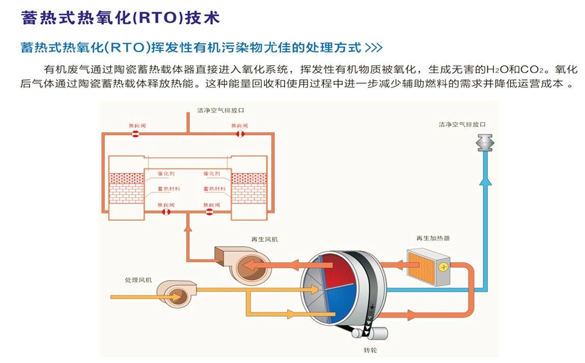 蓄热式热氧化(RTO)技术-.jpg